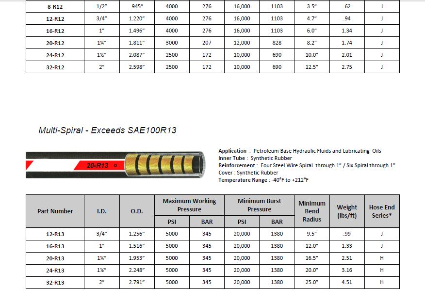 Hydraulic Hose Size Chart Pictures To Pin On Pinterest